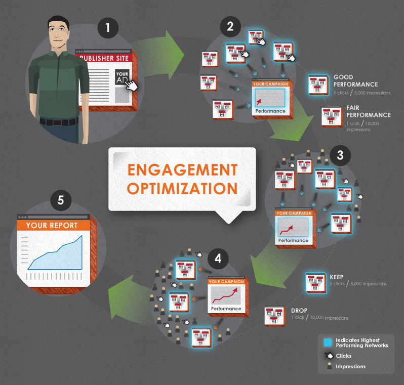 Engagement Optimization Technology