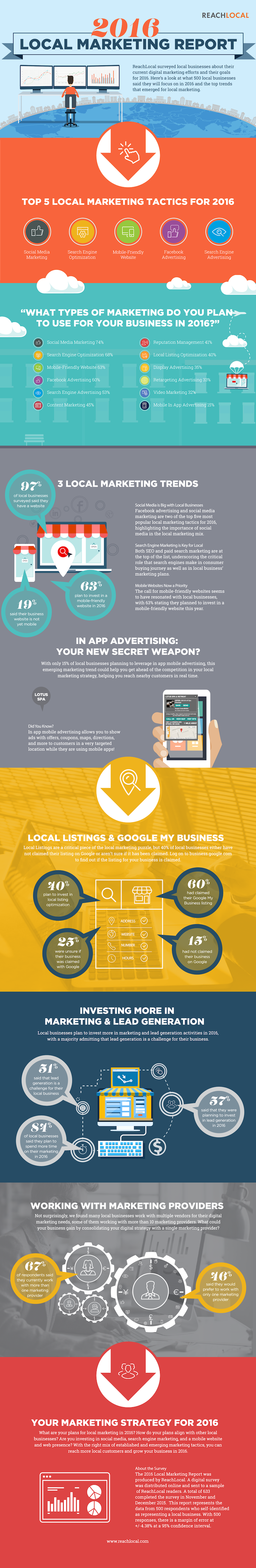 2016 Local Marketing Report [Infographic]