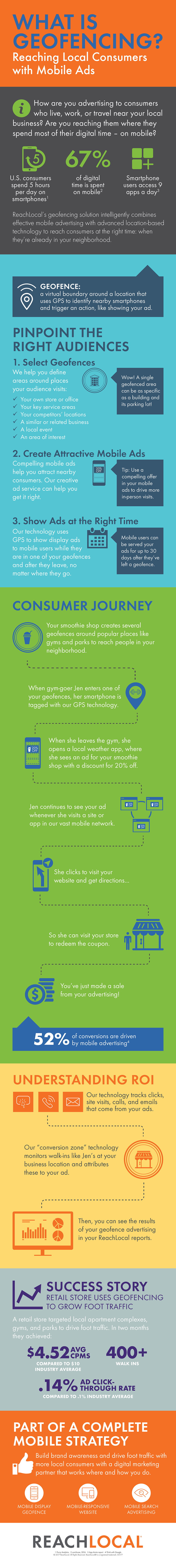 ReachLocal Infographic: What is Geofencing?