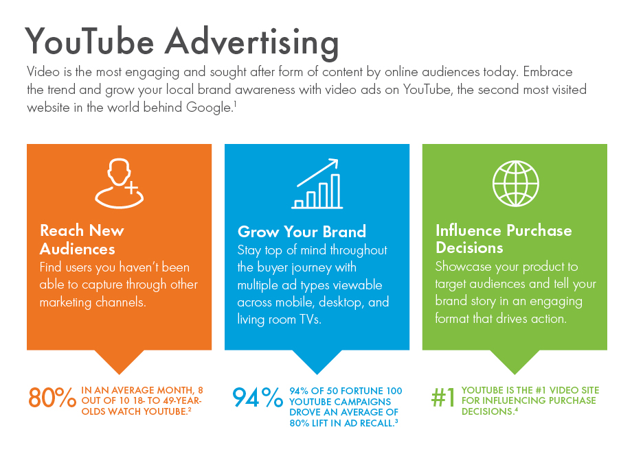 YouTube Advertising | ReachLocal