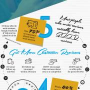 Infographic 10 Online Review Stats