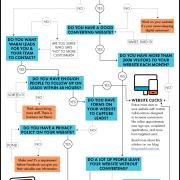 How To: Choose the Right Facebook Advertising Objective [ReachLocal Infographic]